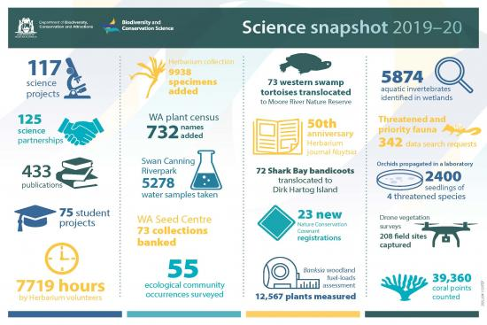Science snapshot 2019-20